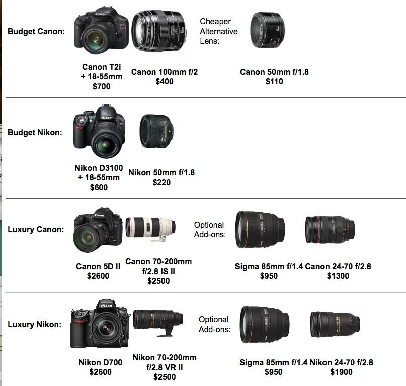Canon vs Nikon Equipo Canon y Nikon Baisco y de Lujo